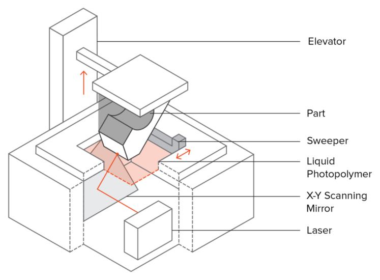 Schema unei imprimante 3D SLA