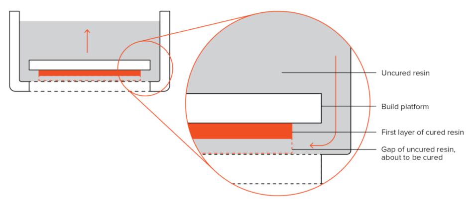 Schema unei imprimante SLA de jos în sus