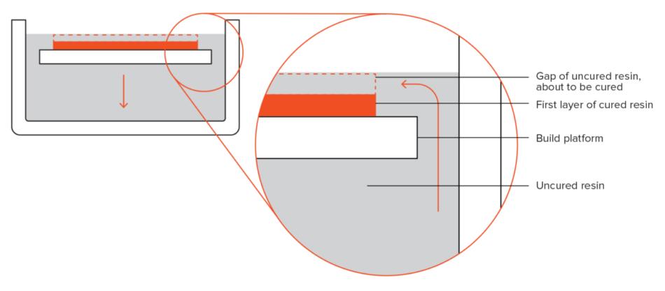 Schema unei imprimante SLA de sus în jos