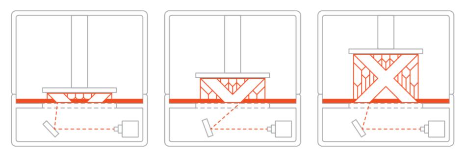Procesul de imprimare 3D SLA